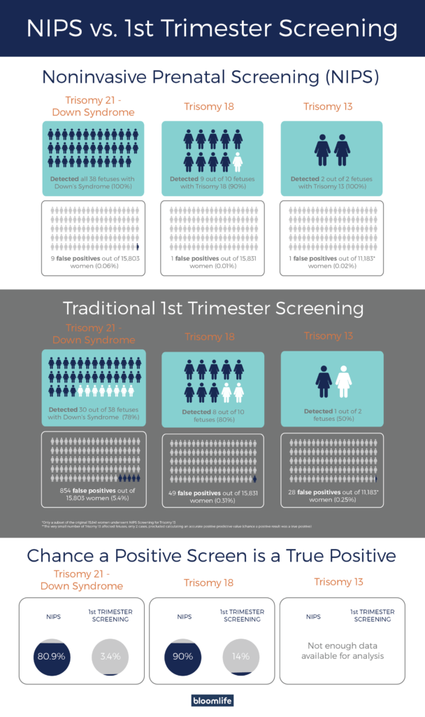 NIPS vs. 1st trimester screening