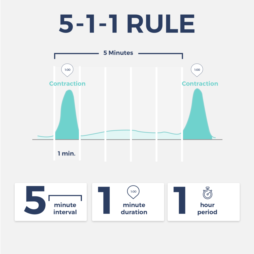 5-1-1 rule for timing contractions
