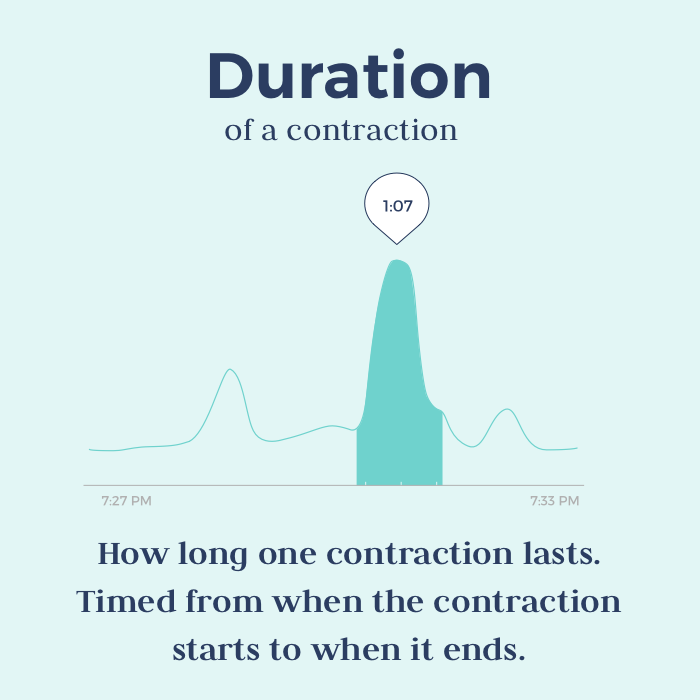 timing contractions - duration of a contraction