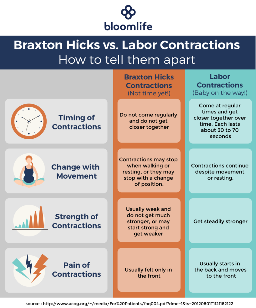 signs of labor braxton hicks contractions