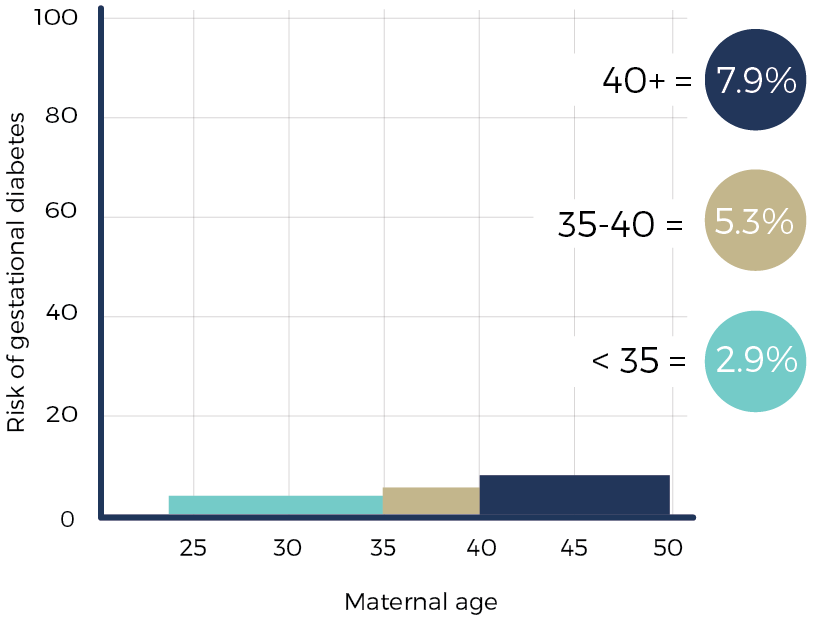 geriatric pregnancy - diabetes