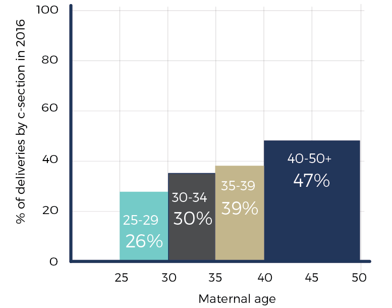 geriatric pregnancy and advanced maternal age vs c-section