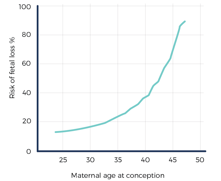 geriatric pregnancy and advanced maternal age and miscarriage risk