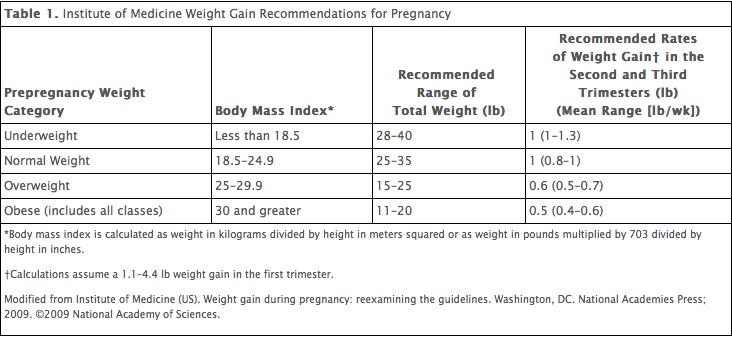 Ideal weight gain during pregnancy per month
