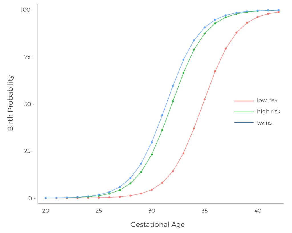 preterm birth prediction