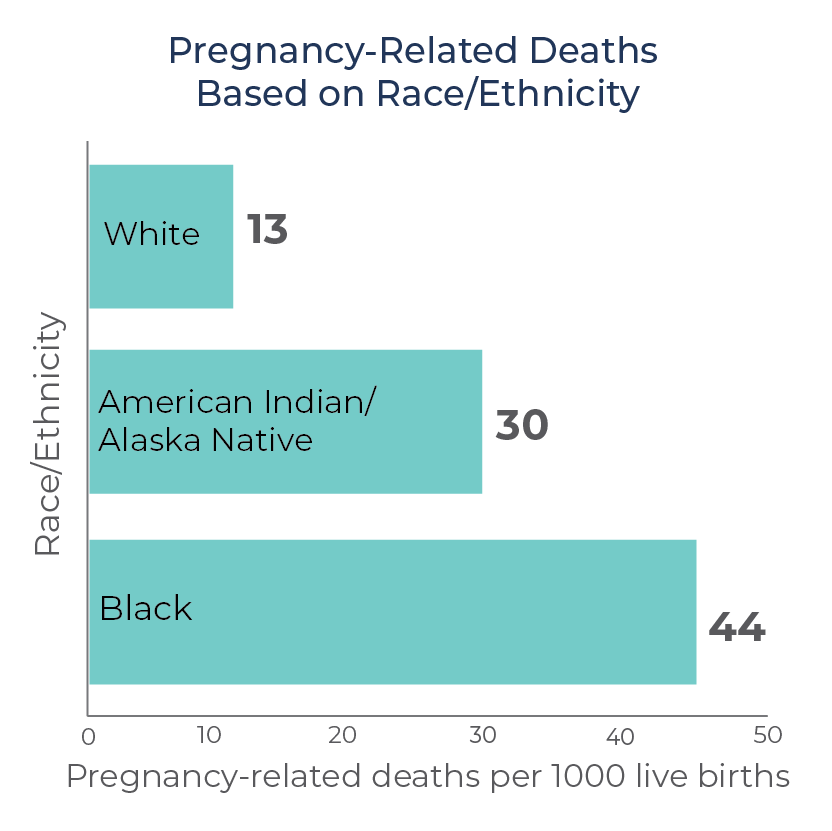 There are significant racial and ethnic disparities related to birth outcomes. Pregnancy-related mortality risk is up to three times higher for Black, American Indian, and Alaska Native women. (Source: CDC, March of Dimes)