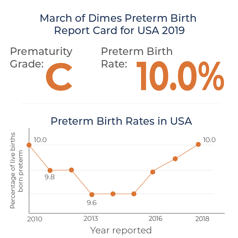 Preterm birth rates continue to rise. One in ten babies will be born too early in the United States. Over 22,000 babies will not survive their first year due to complications from prematurity.  (Source: March of Dimes)